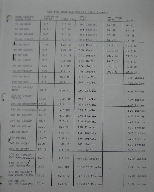 vintage-springs-chart